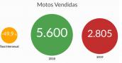 Se vendieron 2.700 motos menos en el primer semestre del año