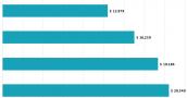 Donde se cobran los peores salarios del sector privado en la economía riojana