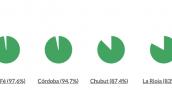El 83% de la deuda de la Provincia está tomada en dólares