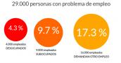 El 31,3% de los capitalinos tiene algún tipo de problema laboral