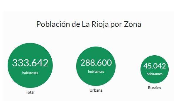 El 86% de la población riojana vive en zonas urbanas